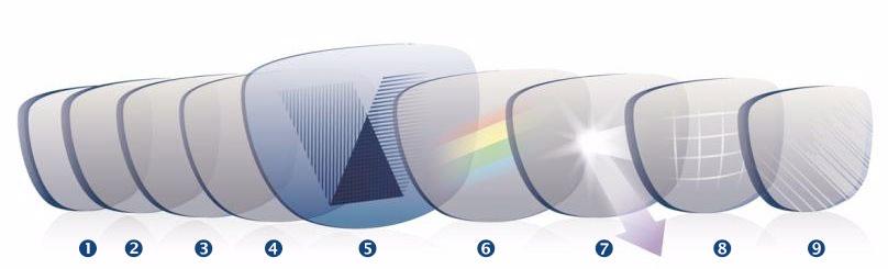 61c9e673e ANTI-SCRATCH - vrstva proti poškriabaniu - špeciálna povrchová úprava  šošovky slúžiaca na udržanie kvality okuliarov ...